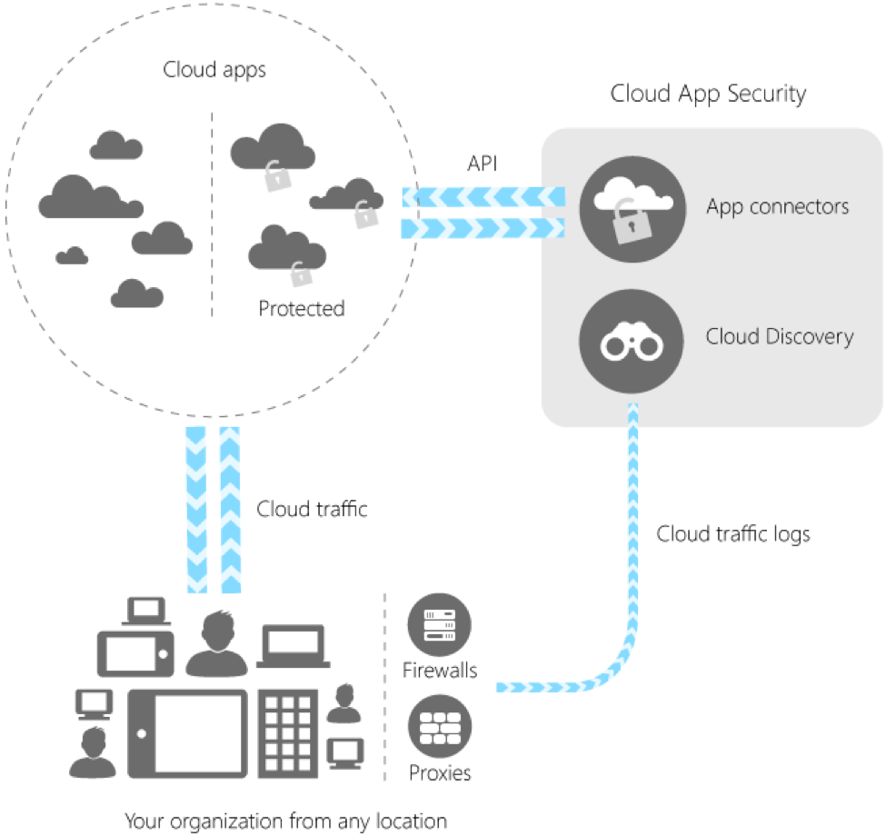 Microsoft Office 365 Cloud App Security Process