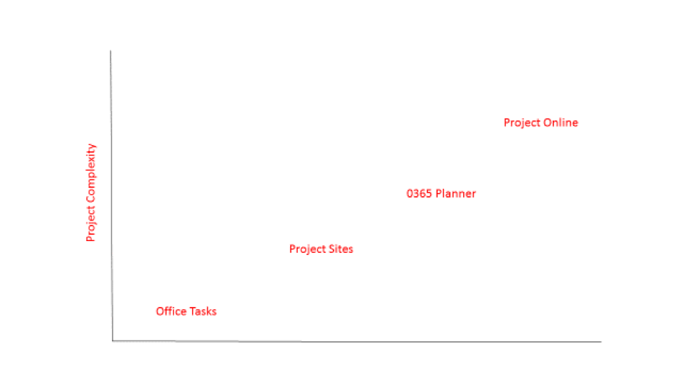 4 Project Management Applications You Should Be Using Now