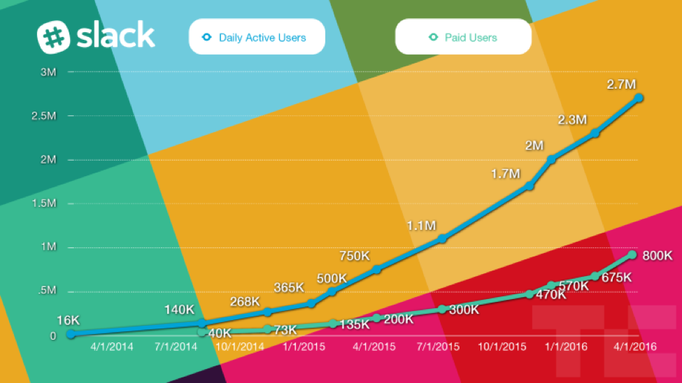 Slack Exponential Growth