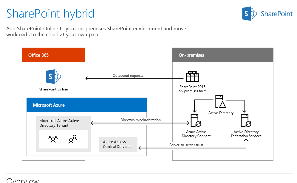 Top budgeting mistakes when comparing office 365 to - Is sharepoint included in office 365 ...