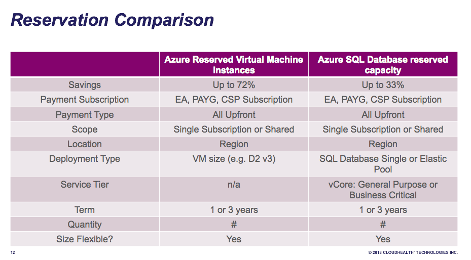Chart comparing Azure reserved virtual machine instances and SQL Database reserved capacity.